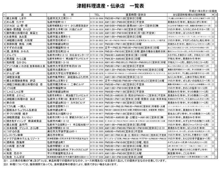 tsugaru-shoplist090331.jpg